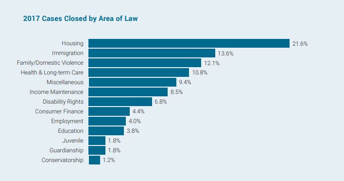 State Bar Releases First Report on Statewide Impact of